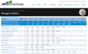 Cdn Exchange Adds Greysheet Pricing Grid For Easy Reference Cdn