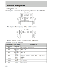 relay box what is this for help please ford f150 forum that s the auxiliary relay box here s the diagram from the manual