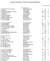 Sues Weekly Country Agh Charts
