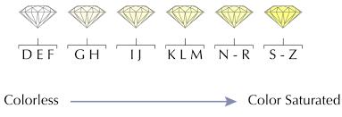 Diamond Quality And Color Chart Diamond Color Scale Wilson Diamonds About Diamond Color