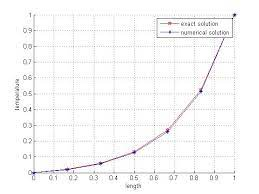 fem diffusion convection solution