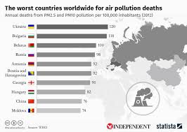 World Pollution Chart Chart The Worlds Worst Countries For Air Pollution Deaths