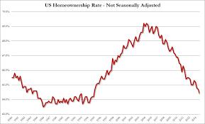 Homeownership Rate Chart Mortgage 828cloud