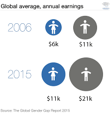 Global Gender Gap Report 2015 Reports World Economic Forum