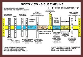 Longevity Chart Adam To Jesus The Flood The Bibles Bookends