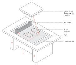 Sheet Metal Bracket Design Guidelines How To Design Parts For Metal 3d Printing 3d Hubs