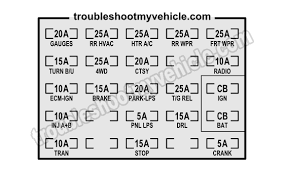 1993 instrument panel fuse box (gm 4 3l, 5 0l, 5 7l) how to find fuse box under hood 1993 gmc and chevrolet pickup fuse box fuse location and description