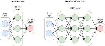 Deep Neural Network Data Science Struggle Simple Tutorial To Write Deep Neural