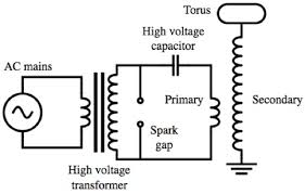 q how does a tesla coil work? ask a mathematician ask a physicist simple tesla coil circuit diagram one possible circuit configuration for a tesla coil