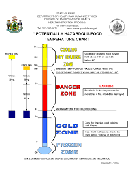 Proper Food Cooling Chart Temperature Chart Template Potentially Hazardous Food