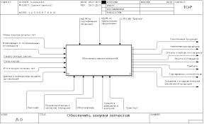Менеджмент Функционально стоимостный анализ процесса закупки  Рисунок 1 1 Контекстная диаграмма процесса закупки