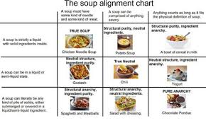 The Soup Alignment Chart A Soup Must Have Some Kind Of