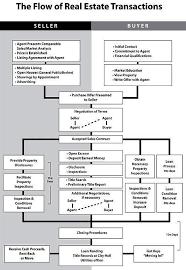 Flow Chart For Real Estate Transactions Eyemark