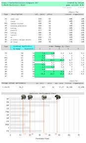 Escape From Tarkov Bullet Chart 5 45x39 Vs 5 56x45 Ballistics