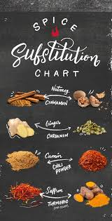 Herb Spice Substitutions Wisdom Thyme Spice Cooking