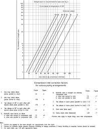 Pipe Spacing Chart Piping Configuration An Overview Sciencedirect Topics