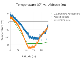 Temperature Vs Altitude Chart
