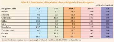 Do Jains belong to the OBC category? - Quora