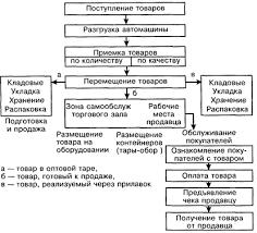 Курсовая работа Анализ процесса розничной торговли на предприятии 1 2 Организация и технология операций по поступлению и приемке товаров в магазине