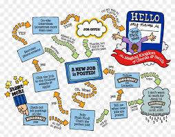 Job Flow Chart How We Hire Get A Job Flow Chart Hd Png Download 107040