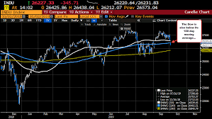 Dow Moving Average Chart S P Index Below Its 100 Day Moving Average
