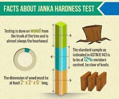 Hardwood Flooring Hardness Guide Janka Hardness Scale