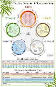 Chinese Element Year Chart The Worlds Best Five Elements Wall Chart The Five Elements