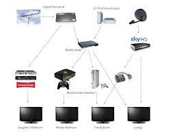 sky multiroom wiring diagram sky image wiring diagram sky multiroom wiring schematic wiring diagrams on sky multiroom wiring diagram