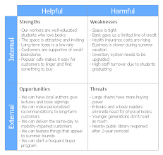 Example Of Swot Chart Swot Analysis For A Small Independent Bookstore Swot