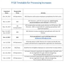 Fy18 Salary Increase Process Resources Unh Human Resources
