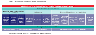 The New Global Classification System For Periodontal And