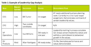 leadership emergence raymond l wheeler leadership development page 4