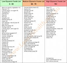 80 Most Popular Insulin Index Chart