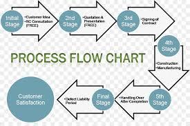 Construction Work Flow Chart Business Background Clipart Construction Diagram Process