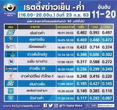 เช็คเรตติ้งรายการข่าวเย็น- ค่ำ 16.00-20.00น. - TV Digital Watch