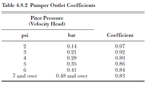 Fire Hydrant Coefficient Chart Fire Hydrant Flow Test Calculation Rated 1 In Fire Flow