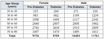 Working Class Of India Deeply Affected By Diabetes