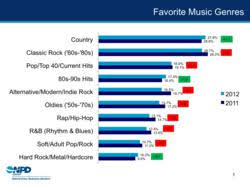 Top Of The Charts Songs 2013 Top 10 Songs Us Chart 2013 Adult Dating
