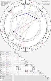 Kathy Blanche Birth Chart Horoscope Date Of Birth Astro