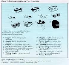 eye protection chart