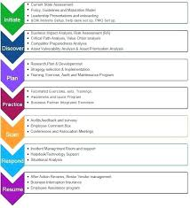 Business Analysis Software Free Download Business Impact Analysis Template Uk Report Example Design