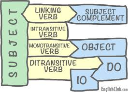Verb Types Chart Linking Intransitive And Transitive Verbs Grammar