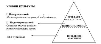 Организационная культура современной организации Модель организационной культуры Э Шейна Организационную культуру можно рассматривать с субъективной и объективной сторон