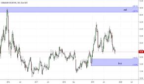 Csiq Stock Price And Chart Nasdaq Csiq Tradingview