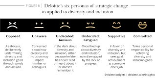 Eight Truths About Diversity And Inclusion At Work Deloitte Insights