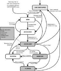 Bugzilla Bug Life Cycle Work Flow Taken From Bugzilla Manual