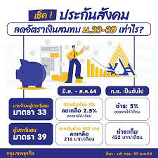 ประกันสังคม' เช็คมาตรการลด 'เงินสมทบ' ม.33-39 เหลือเท่าไร?