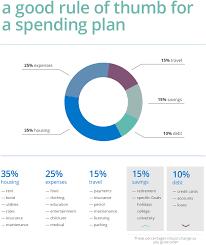 Spending Plan Calculator Key Solutions