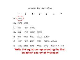 22 ionization