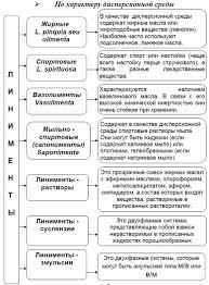 Классификация линиментов Линимент linimentum Мягкие  Классификация линиментов Медицинские рефераты